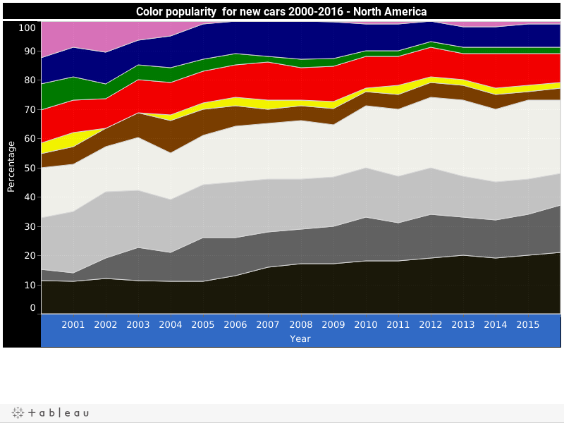 Color popularity  for new cars 2000-2015 - North America
