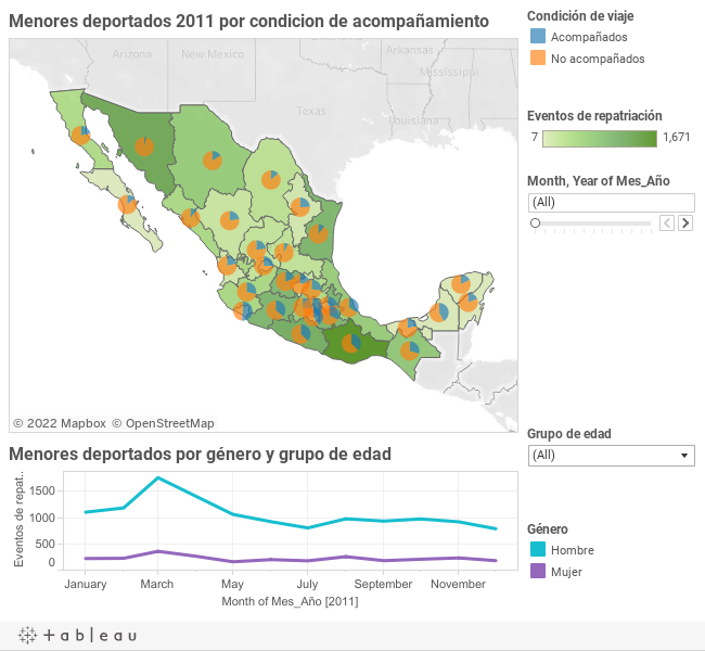 Características menores deportados, 2011 (Fuente: Consejo Estatal de Población)
