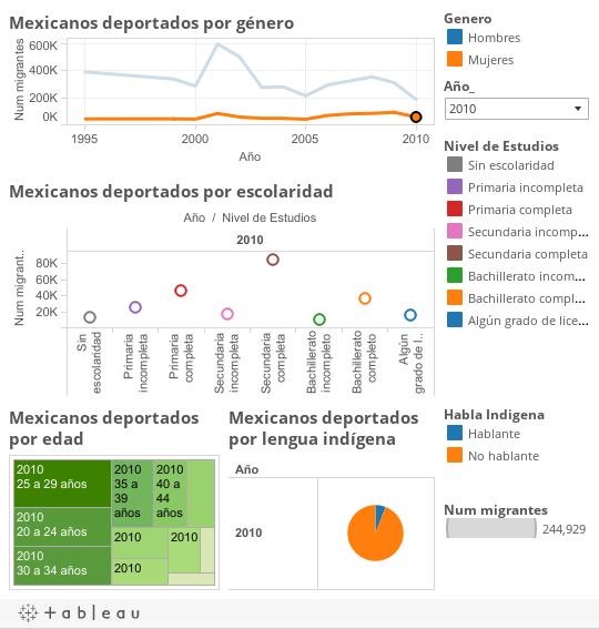 Caract. sociodemográficas mexicanos deportados