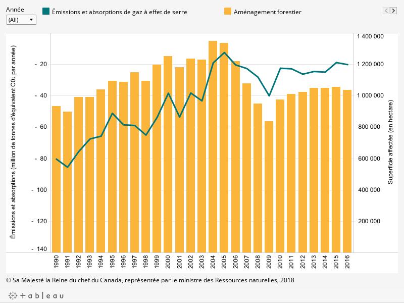 Le graphique montre (1) l'évolution des émissions et de l'absorption de gaz à effet de serre dans les forêts aménagées du Canada par année entre 1990 et 2016 (en million de tonnes d'équivalent de dioxyde de carbone par année); (2) les superficies annuelles affectées (en hectare) entre 1990 et 2016, décrit ci-dessous.
