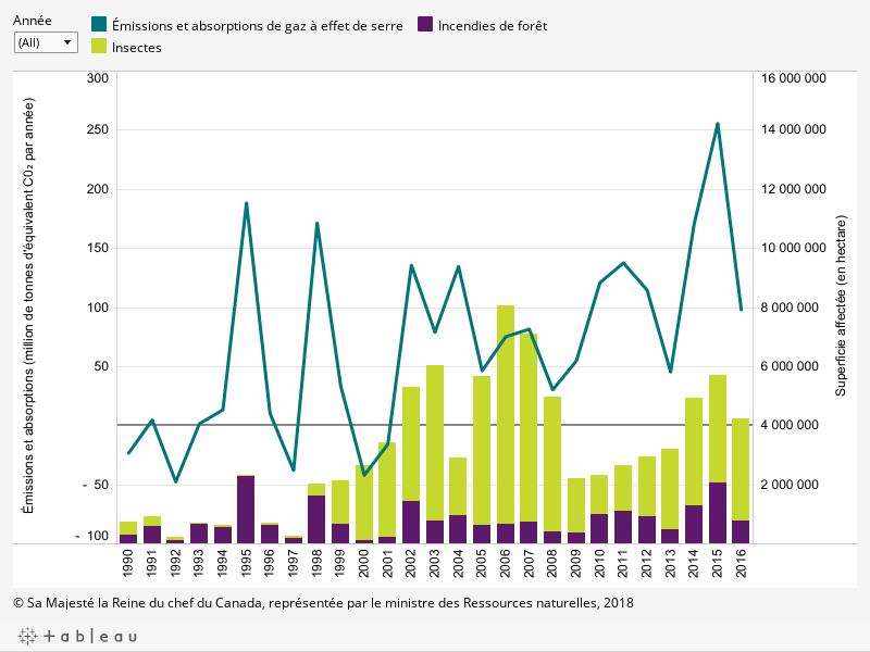 Le graphique montre (1) l'évolution des émissions et de l'absorption de gaz à effet de serre dans les forêts aménagées du Canada par année entre 1990 et 2016 (en million de tonnes d'équivalent de dioxyde de carbone par année); (2) les superficies annuelles affectées (en hectare) entre 1990 et 2016 par les incendies de forêt et les insectes, décrit ci-dessous.