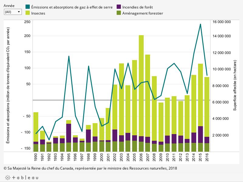Le graphique montre (1) l'évolution des émissions et de l'absorption de gaz à effet de serre dans les forêts aménagées du Canada par année entre 1990 et 2016 (en million de tonnes d'équivalent de dioxyde de carbone par année); (2) les superficies annuelles affectées (en hectare) entre 1990 et 2016 par l'aménagement forestier, les incendies de forêt et les insectes, décrit ci-dessous.
