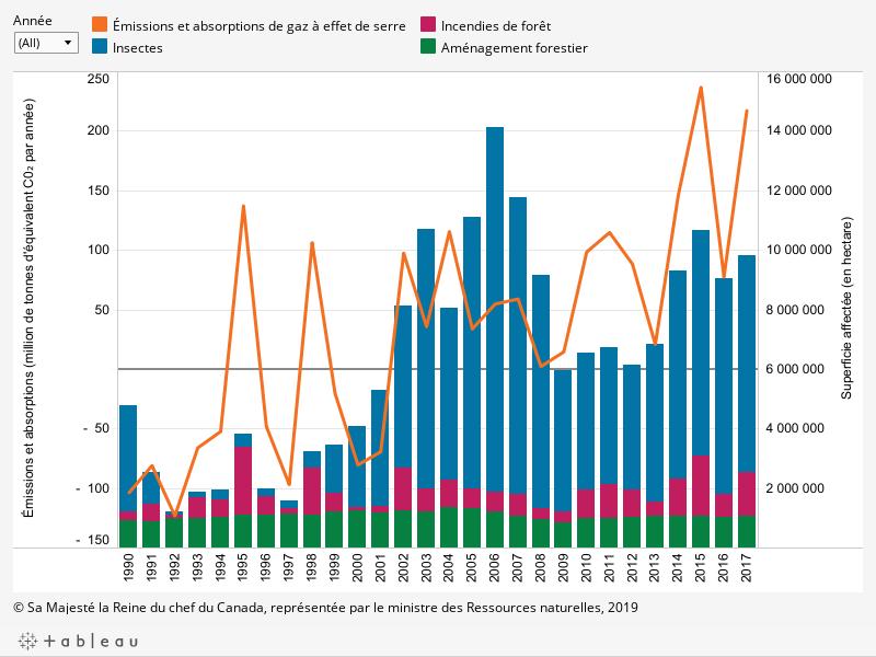 Le graphique montre (1) l'évolution des émissions et absorptions de gaz à effet de serre dans les forêts aménagées du Canada (toutes les superficies) par année entre 1990 et 2017 (en million de tonnes d'équivalent de dioxyde de carbone par année); (2) les superficies annuelles affectées par l'aménagement forestier, les incendies de forêt et les insectes (en hectare) entre 1990 et 2017, décrit ci-dessous.