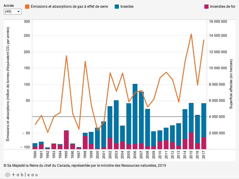 Le graphique montre (1) l'évolution des émissions et absorptions de gaz à effet de serre dans les forêts aménagées du Canada (superficie touchée par des perturbations naturelles) par année entre 1990 et 2017 (en million de tonnes d'équivalent de dioxyde de carbone par année); (2) les superficies annuelles affectées par les incendies de forêt et les insectes (en hectare) entre 1990 et 2017, décrit ci-dessous.
