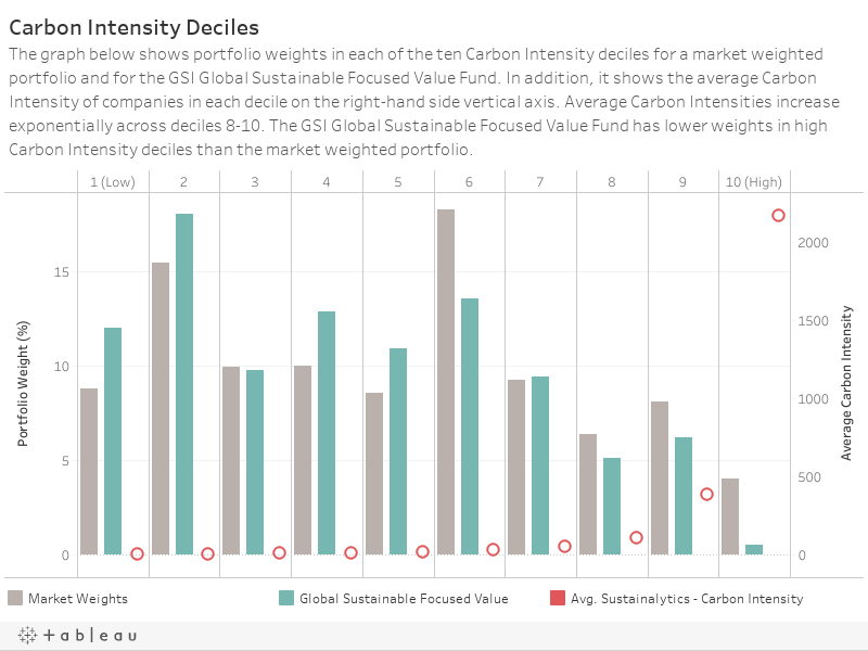 Carbon Intensity DecilesThe graph below shows portfolio weights in each of the ten Carbon Intensity deciles for a market weighted portfolio and for the GSI Global Sustainable Focused Value Fund. In addition, it shows the average Carbon Intensity of compa