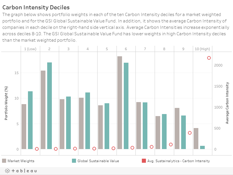 Carbon Intensity DecilesThe graph below shows portfolio weights in each of the ten Carbon Intensity deciles for a market weighted portfolio and for the GSI Global Sustainable Value Fund. In addition, it shows the average Carbon Intensity of companies in