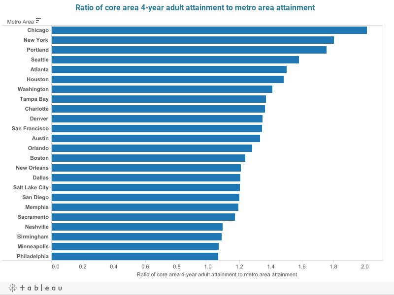 Ratio of core vs metro attainment