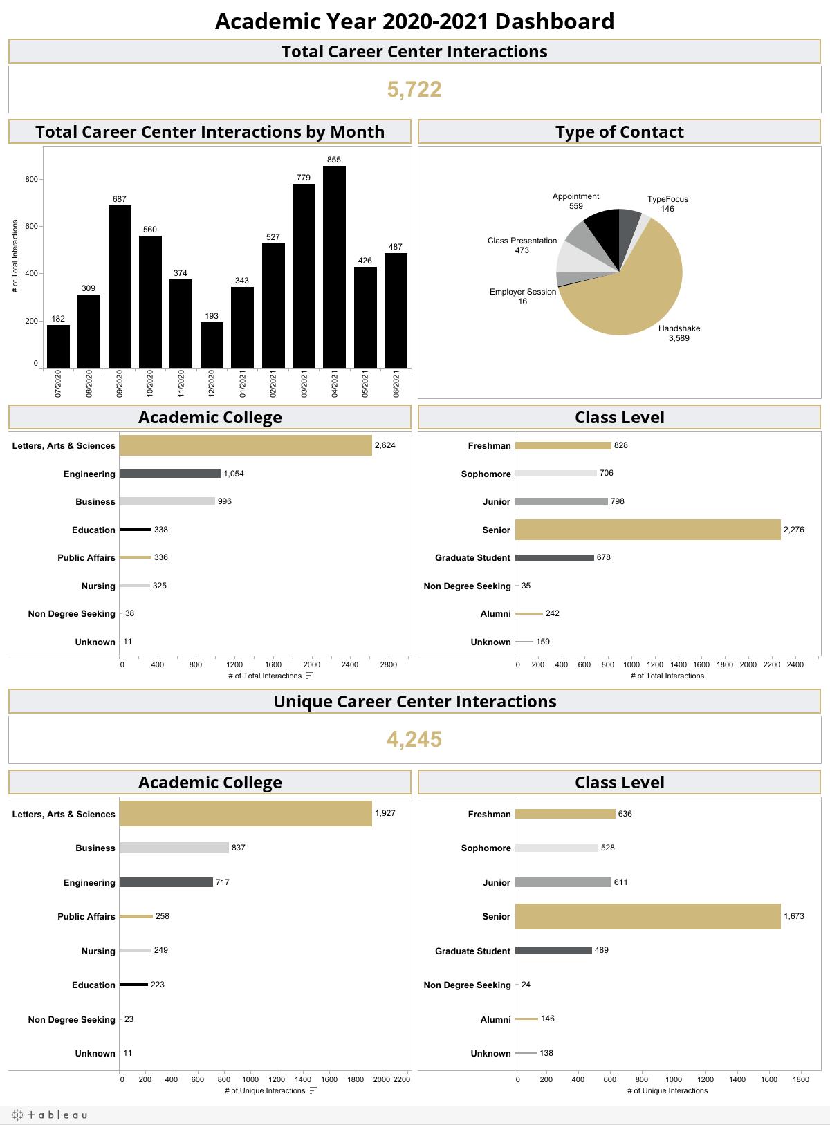 Academic Year 2020-2021 Dashboard