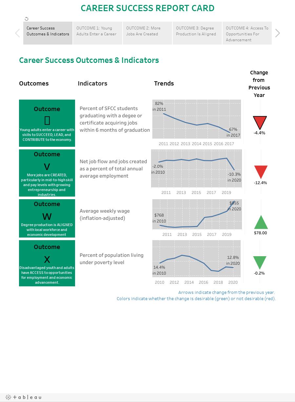 CAREER SUCCESS REPORT CARD