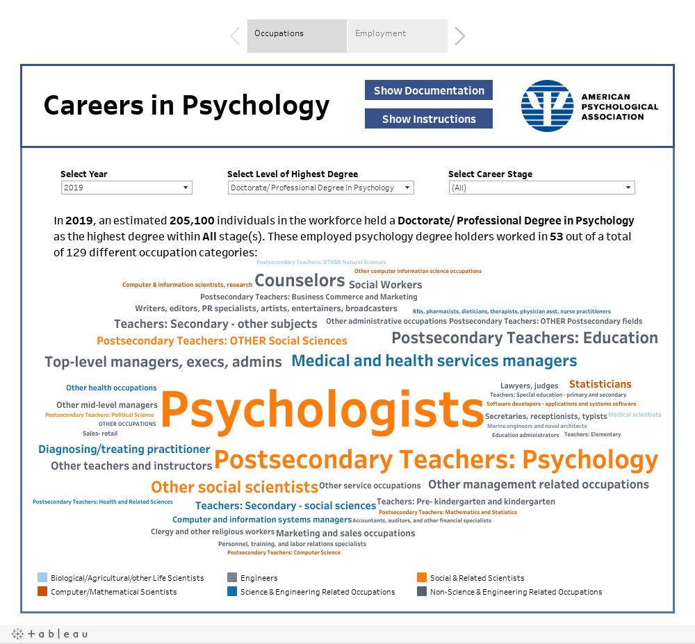 CWS Data Tool: Careers in Psychology