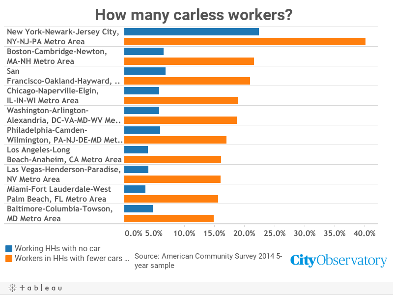 CarlessWorkers