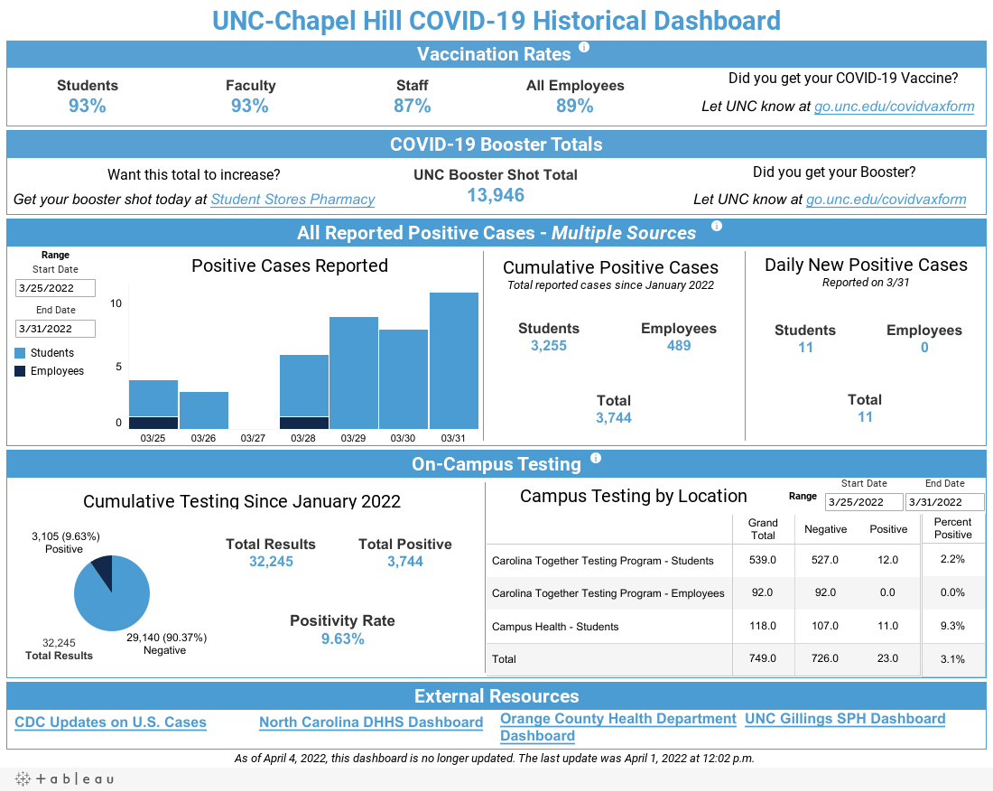 COVID 19 Metrics Dashboard