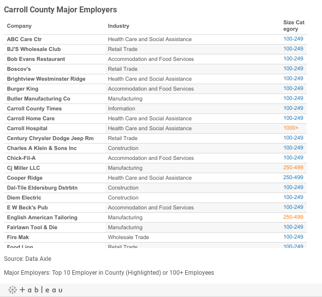 Carroll Major Employers