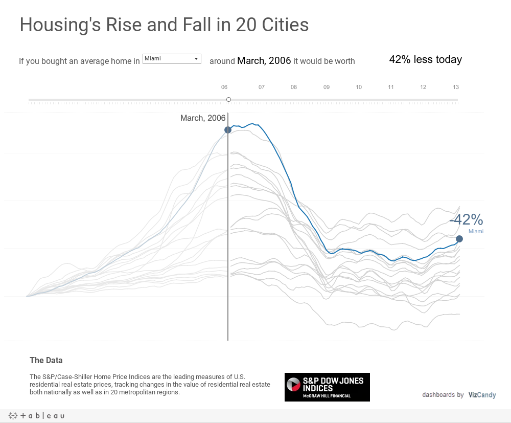 Replicating a New York Times d3 js Chart with Tableau | VizCandy