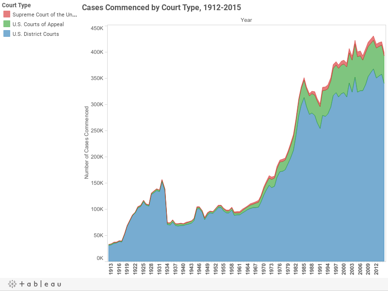 Cases Commenced by Court Type, 1912-2015