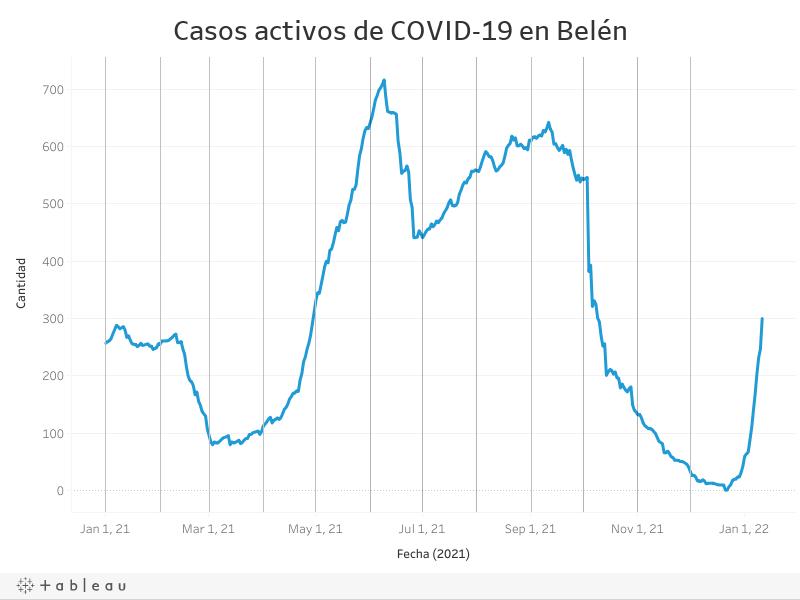Casos activos de COVID-19 en Belén