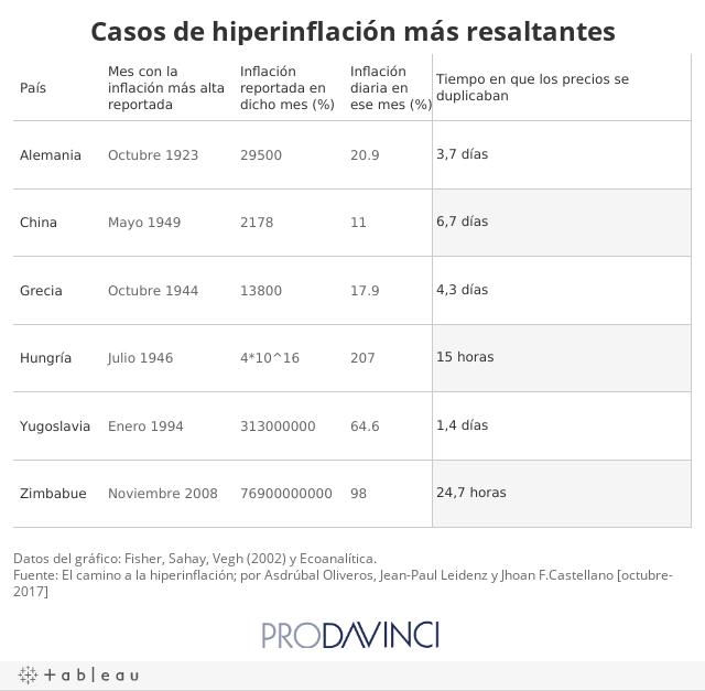 Casos de hiperinflación más resaltantes
