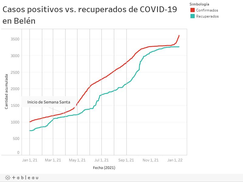 Total confirmados vs. recuperados