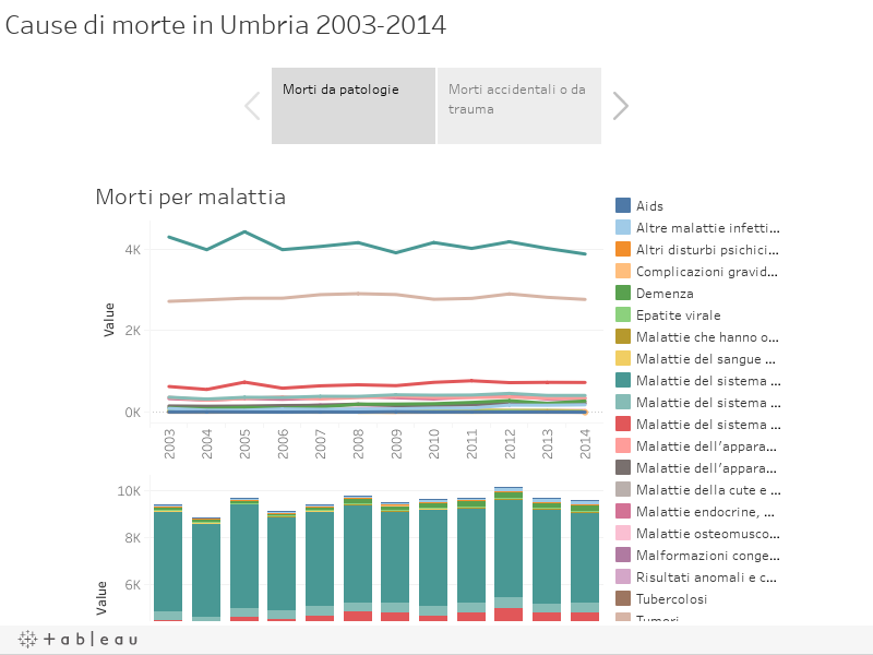 Cause di morte in Umbria 2003-2014
