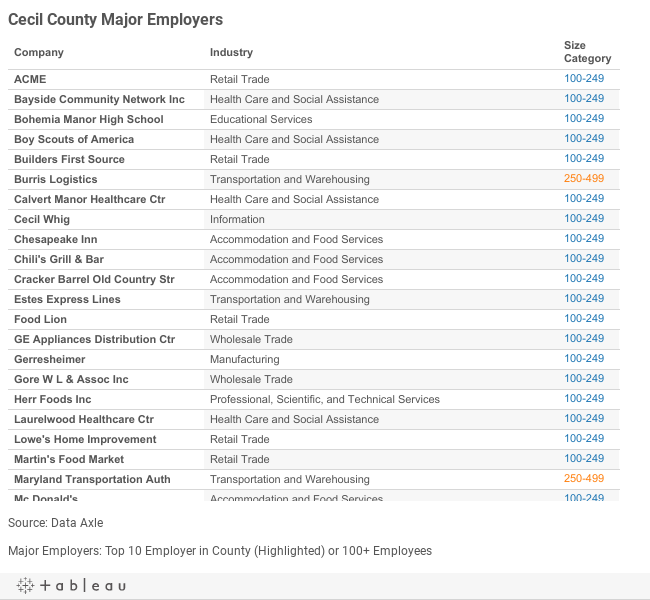 Cecil Major Employers