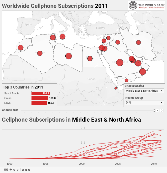 Cellphone Subscriptions Worldwide