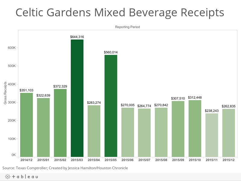 Celtic Gardens Mixed Beverage Receipts