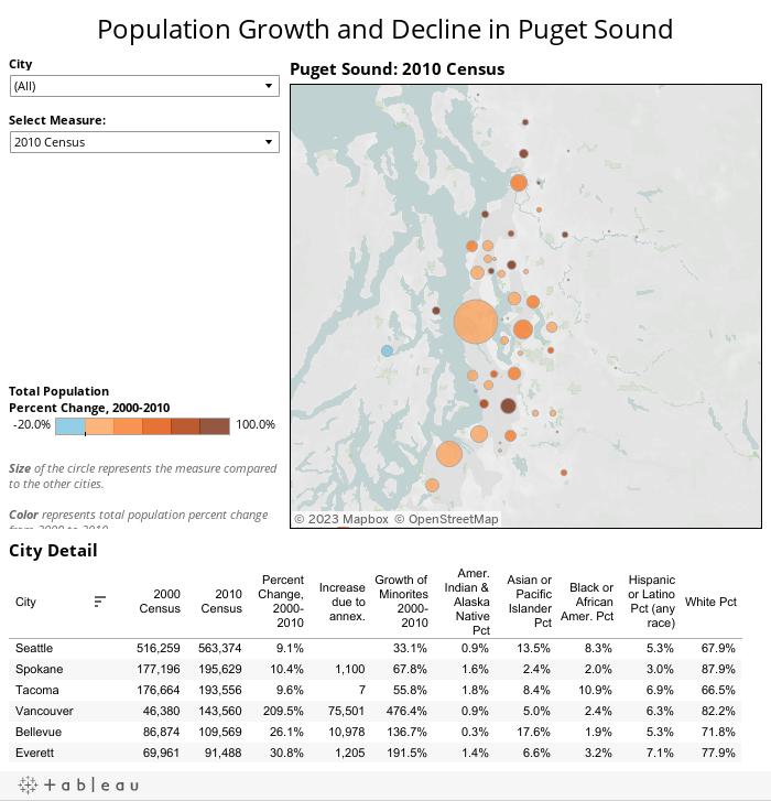 Templates for Census Data   Tableau Public
