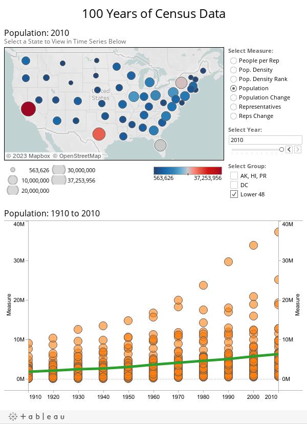 100 Years of Census Data