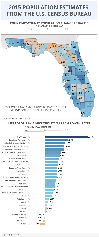 2015 FL Pop Estimates