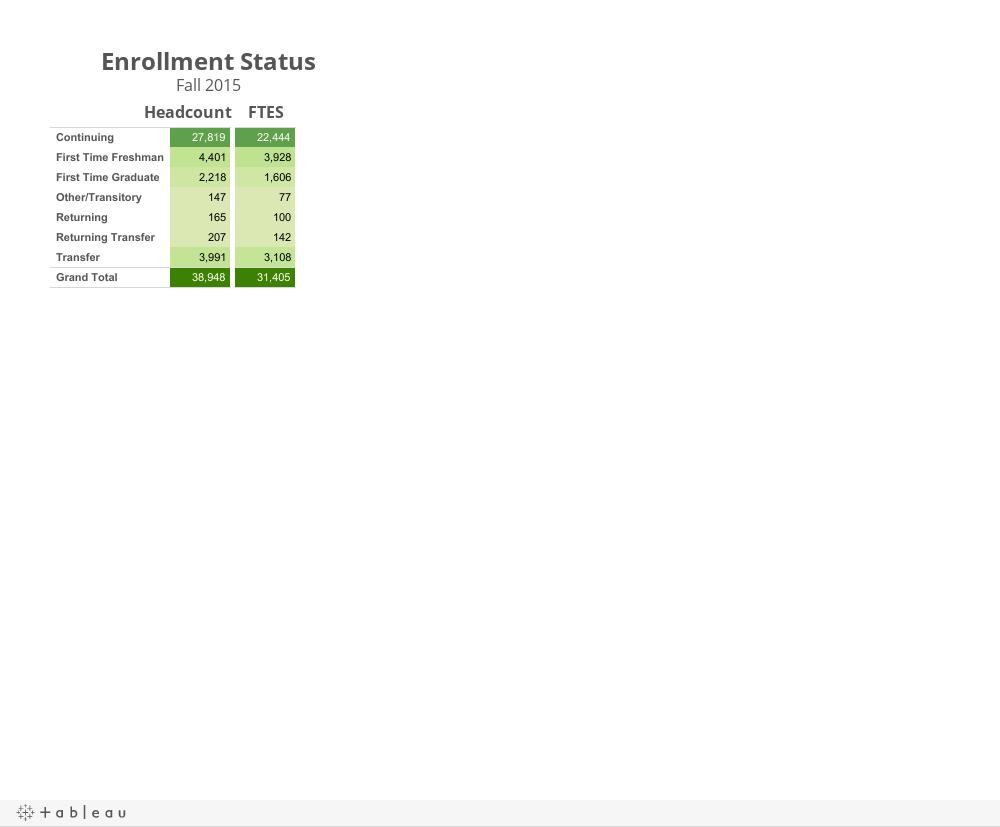 Enrollment StatusFall 2013