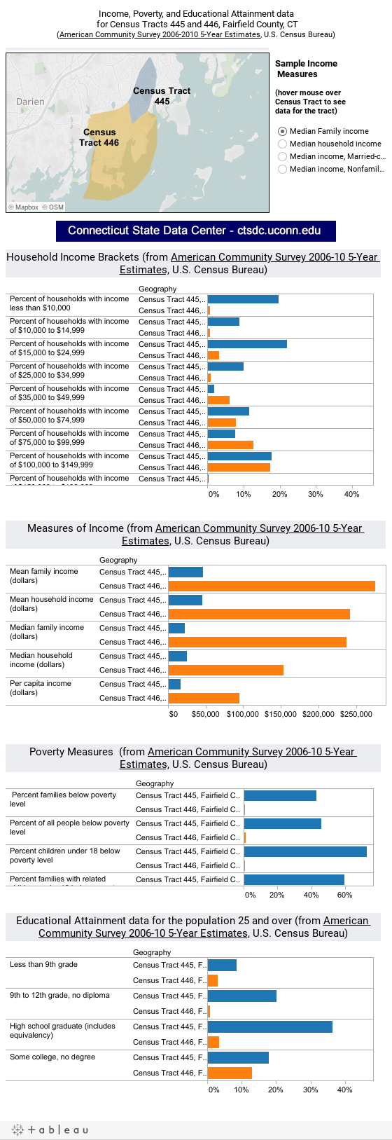 Income, Poverty, and Educational Attainment data for Census Tracts 445 and 446, Fairfield County, CT(American Community Survey 2006-2010 5-Year Estimates, U.S. Census Bureau)