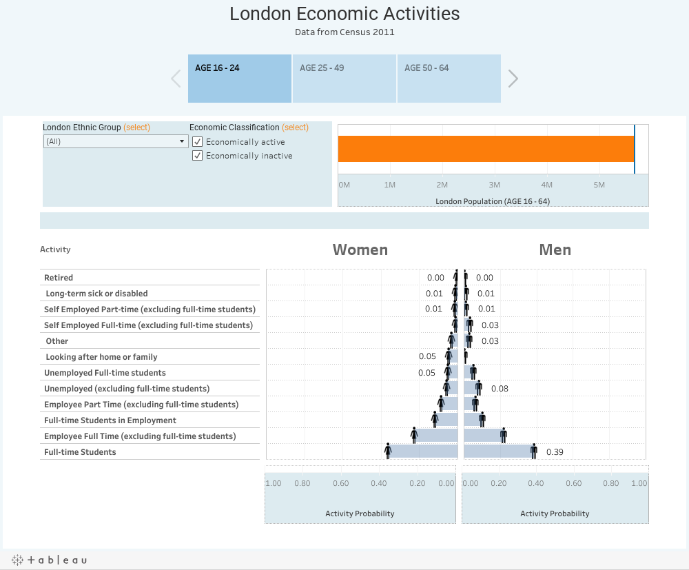 Economic Activity Probability in LondonData from Census 2011