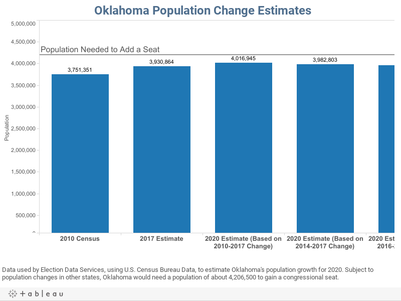 Oklahoma Population Change Estimates