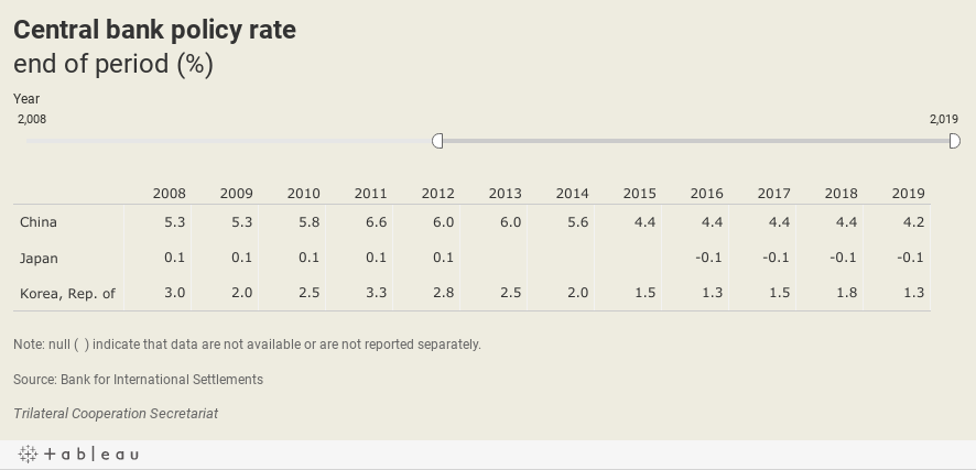 Central Bank policy rate end of period (%)
