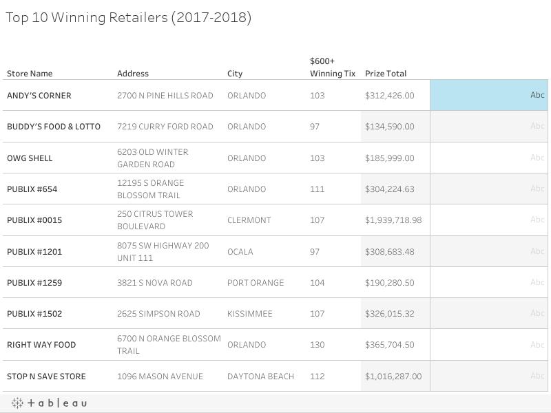 Top 10 Winning Retailers (2017-2018)