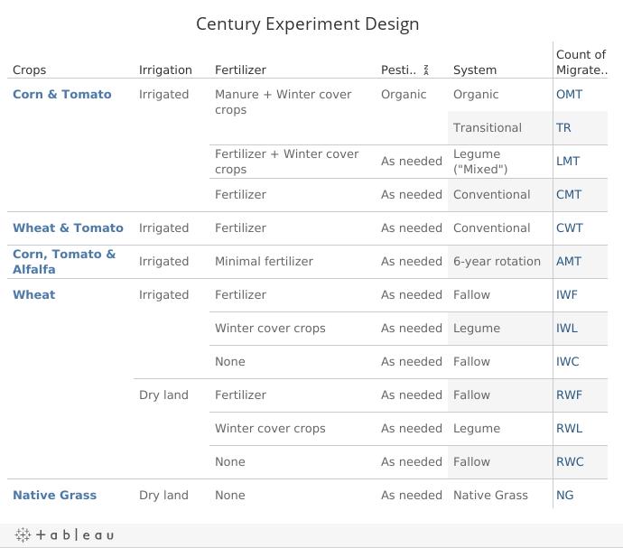 Century Experiment Design