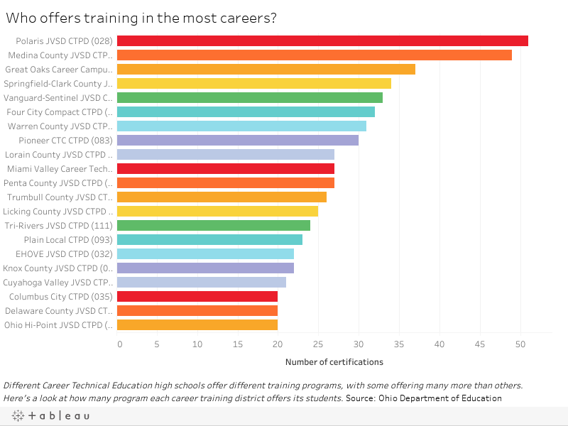 Who offers training in the most careers?