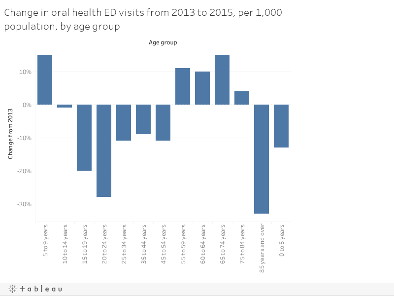 Change in oral health ED visits from 2013 to 2015, per 1,000 population, by age group