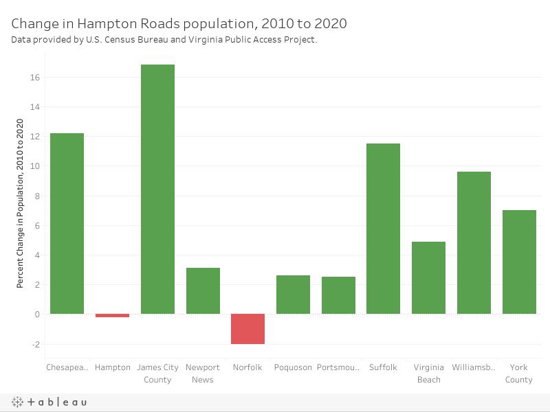 HR Population Change Dash