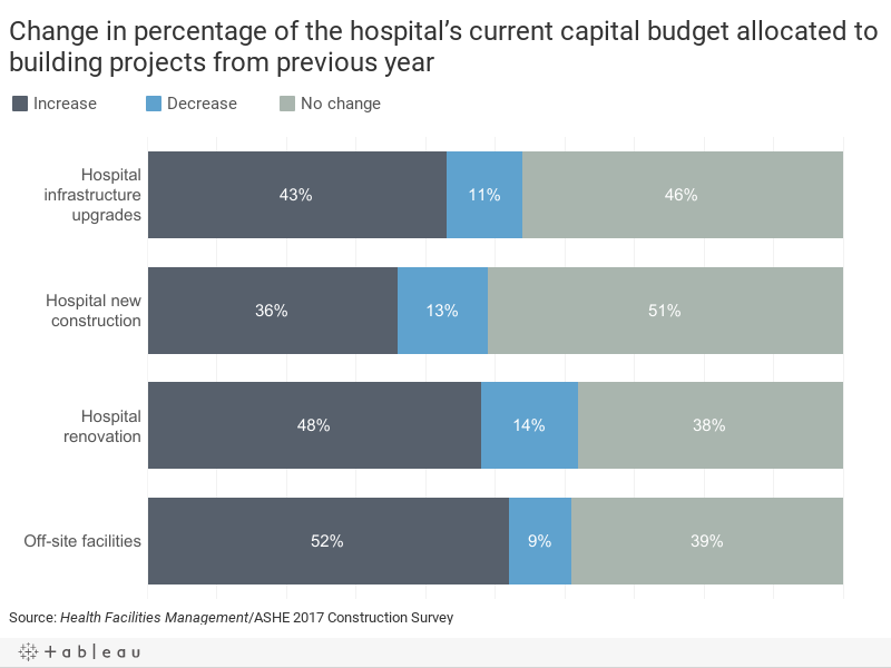 Change in percentage of the hospital's current capital budget allocated to building projects from previous year