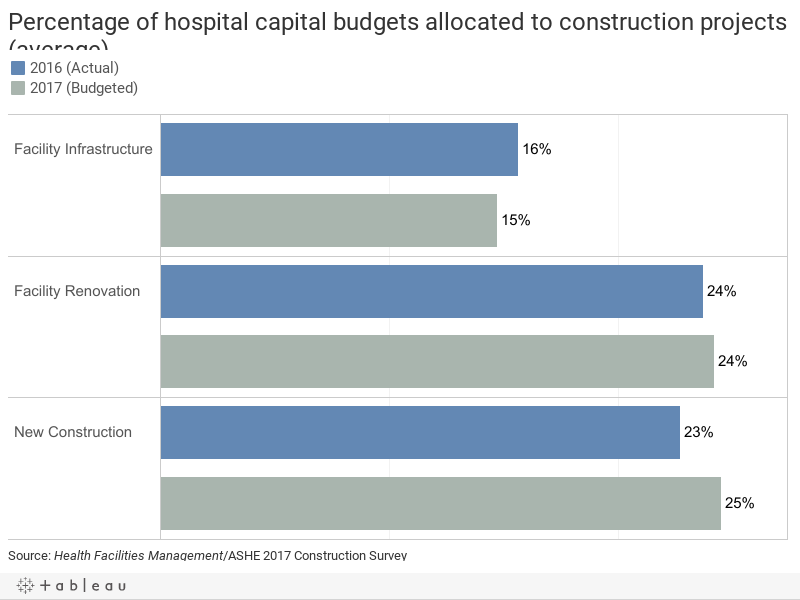 Percentage of hospital capital budgets allocated to construction projects (average)