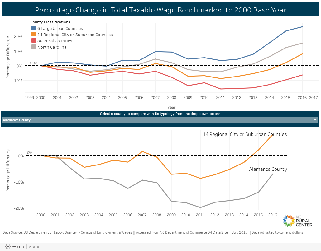 Percentage Change in Total Taxable Wage Benchmarked to 2000 Base Year