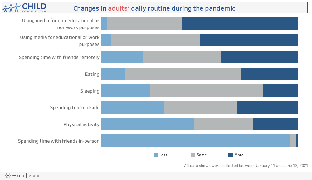 Changes in Daily Routine