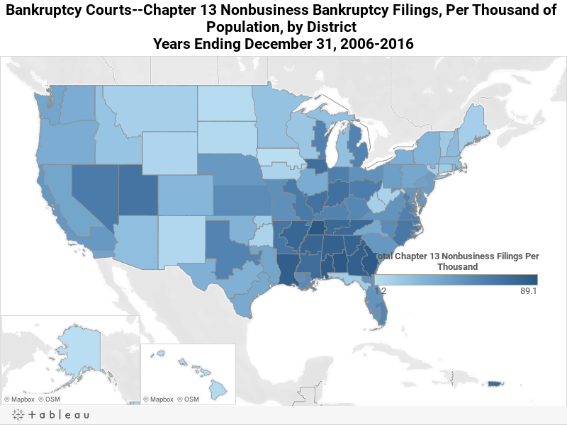 Percent Change in  Filings,