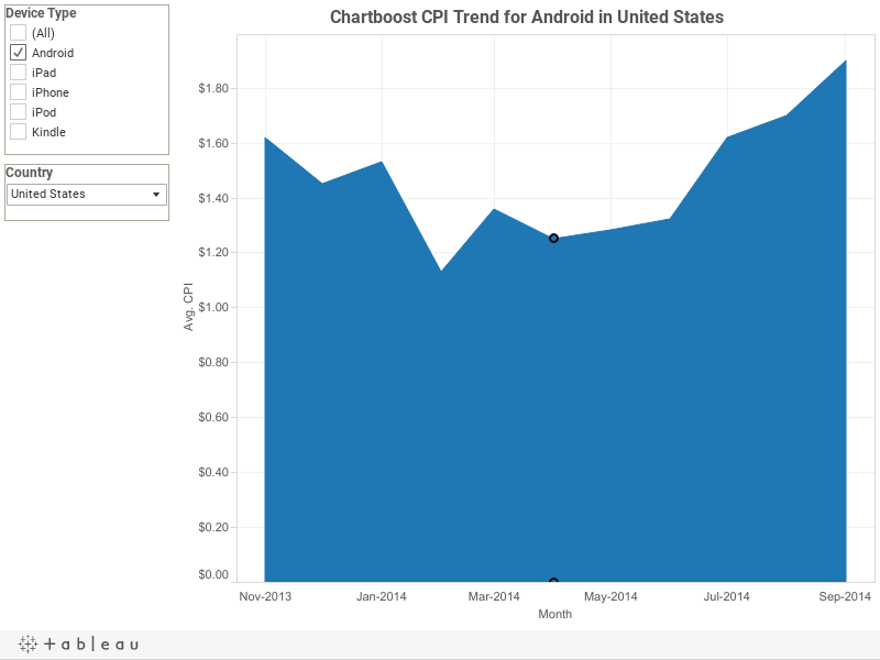 CPI Trend Over Time for iPhone in United States
