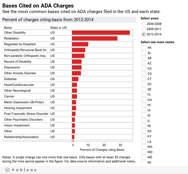 Bases Cited on ADA ChargesSee the most common bases cited on ADA charges filed in the US and each state.