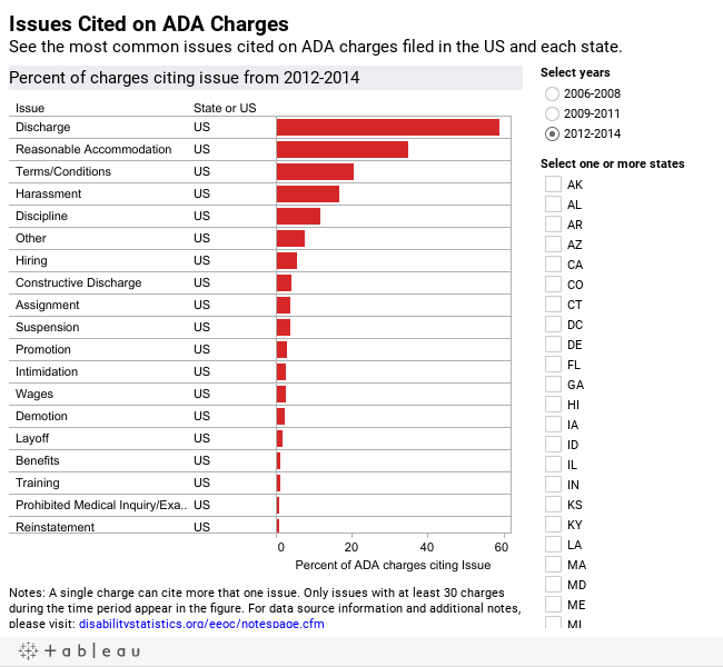 Issues Cited on ADA ChargesSee the most common issues cited on ADA charges filed in the US and each state.