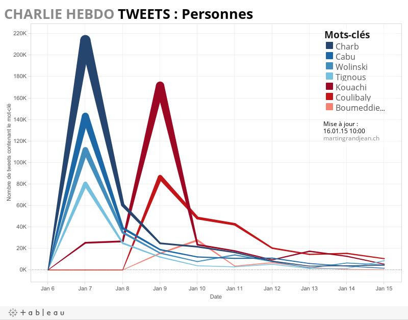 Charlie Hebdo Personnes