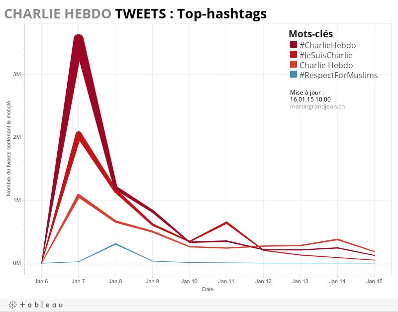 Charlie Hebdo Top-hashtags