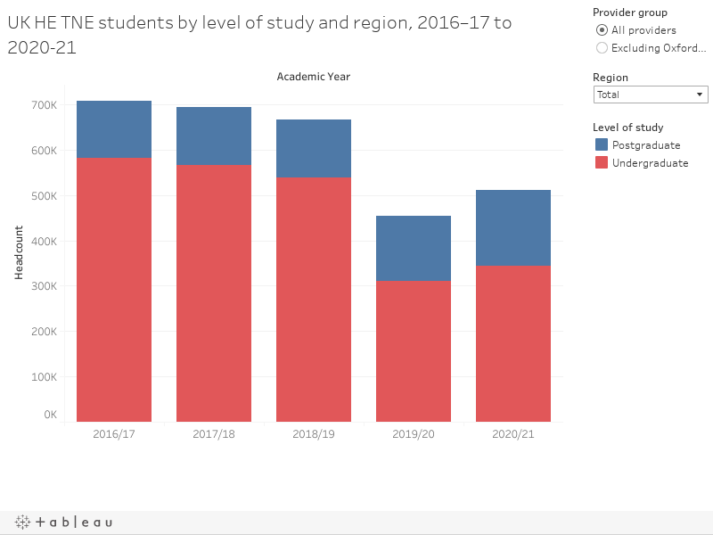 UK HE TNE students by level of study and region, 2015–16 to 2019–20